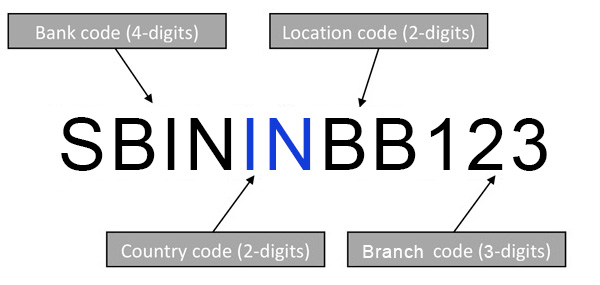 What Is A Bank Identification Code Bic