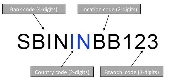 Identification Code Bic Swift
